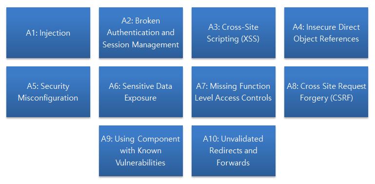 OWASP Top Ten Vulnerabilities
