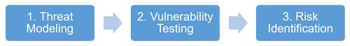 Vulnerability Testing Approach